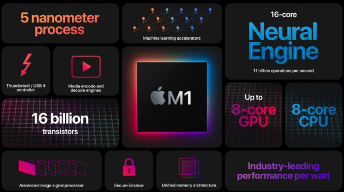 techweekmag Apple M1 SoC unveiled with best performance consumption ratio